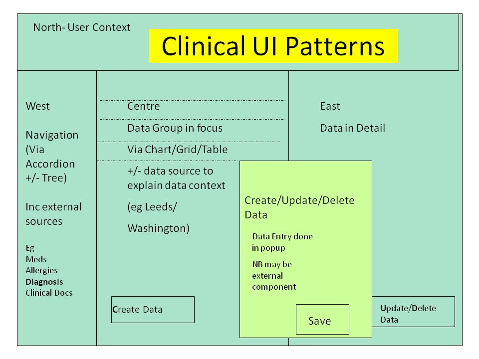clincal user interface patterns